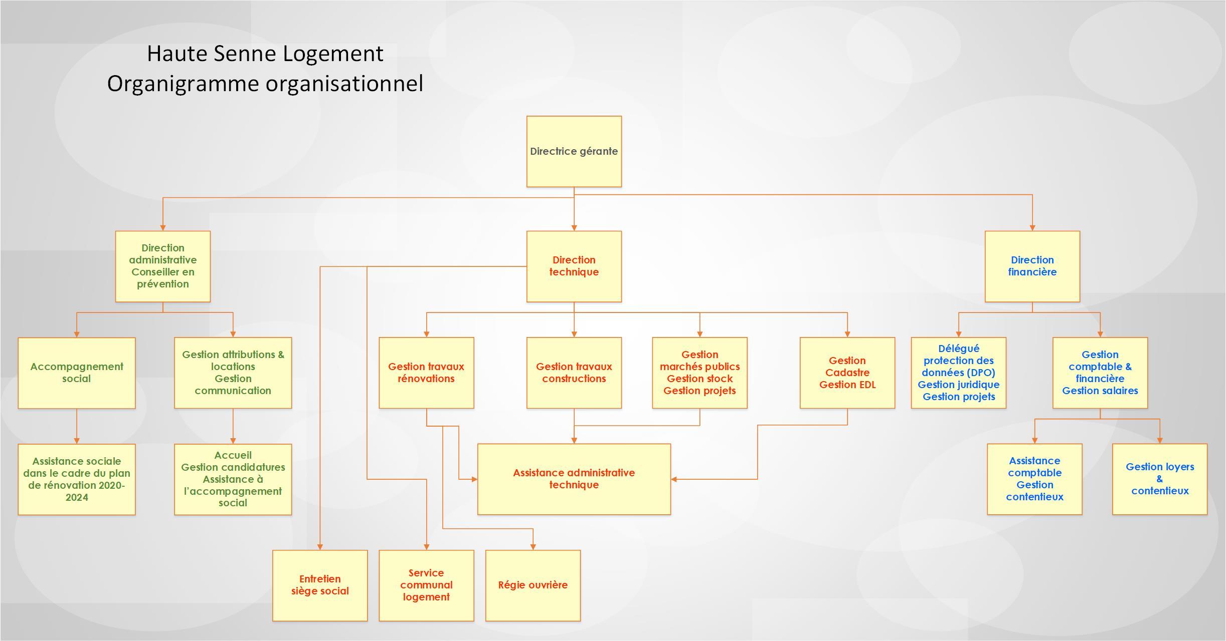 Site internet Organigramme Organisationnel 02.2021